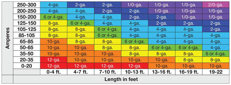 wire size chart for amps: What gauge wire do i need for amp explained 99carstereo com