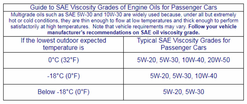 Low Viscosity vs High Viscosity oil