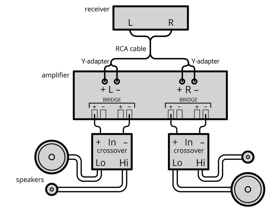 How To Bridge A Car Amplifier  Diagrams  U0026 Video